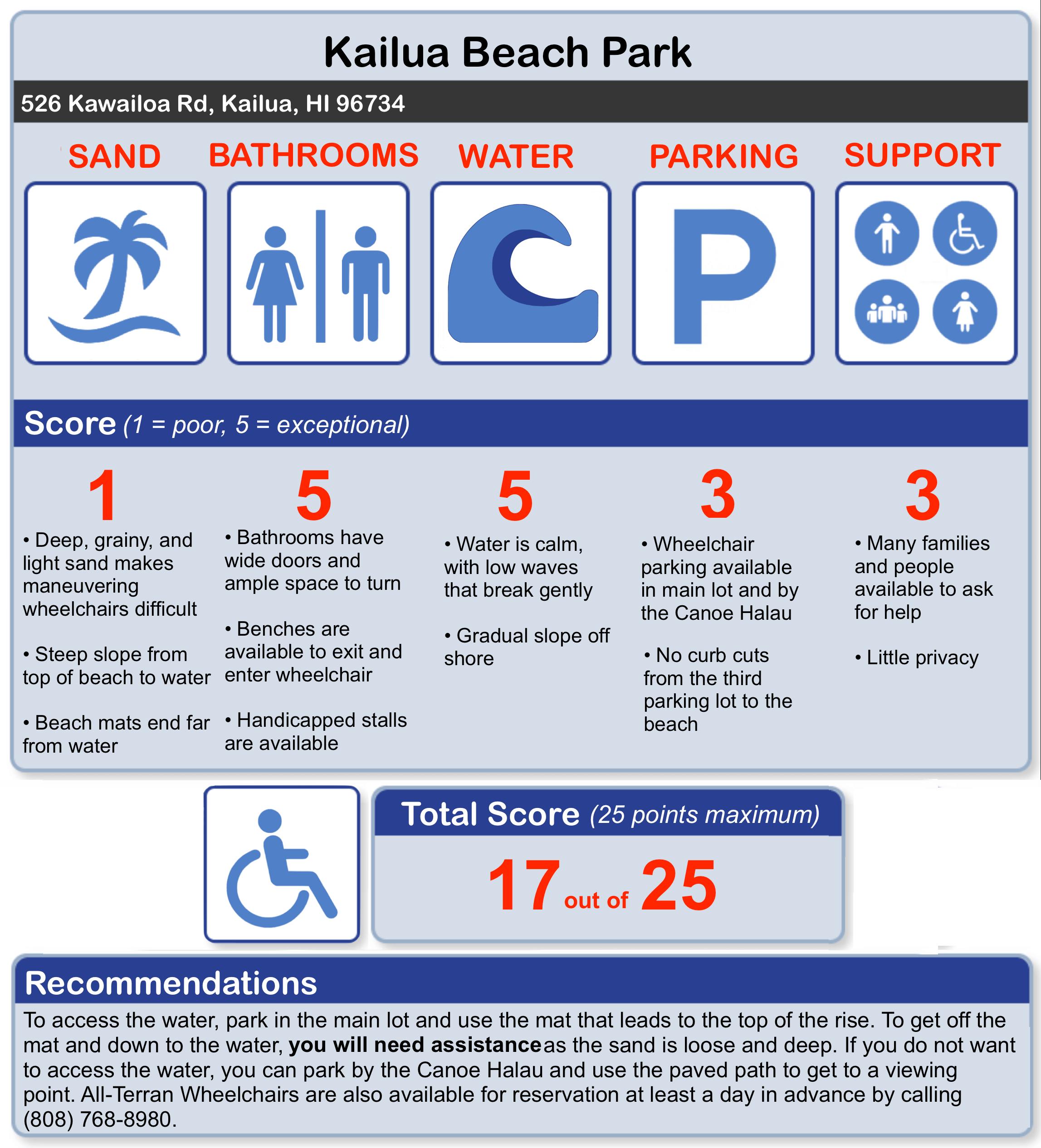 Kailua Beach Park Accessibility Guide